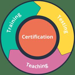 teacher certification process